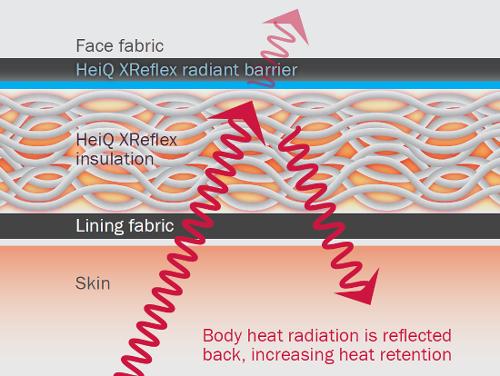 Heiq Xreflex Materials Ag